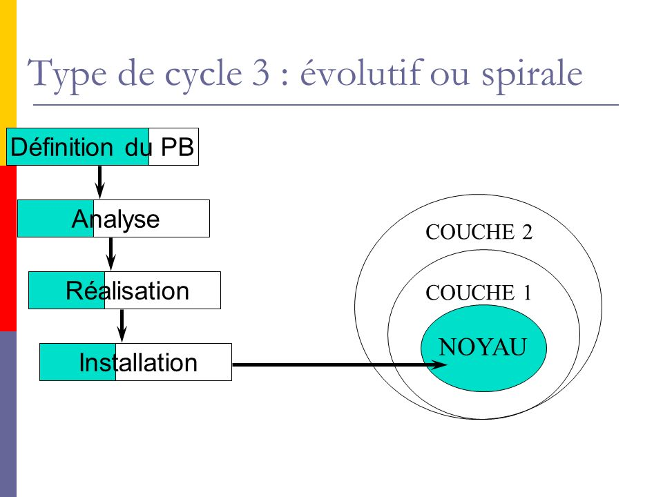 Type de cycle 3 : évolutif ou spirale