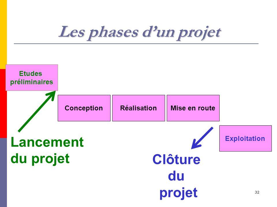 Les phases d'un projet Lancement du projet Clôture du projet Etudes