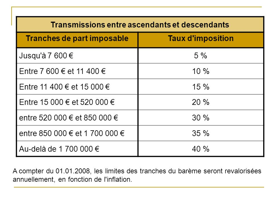 Transmissions entre ascendants et descendants