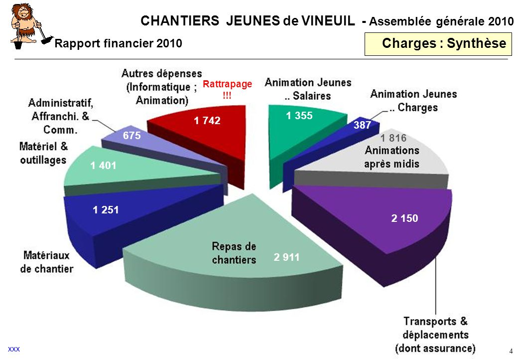 Charges : Synthèse Rapport financier 2010 1 355 1 742 387 675 1 816