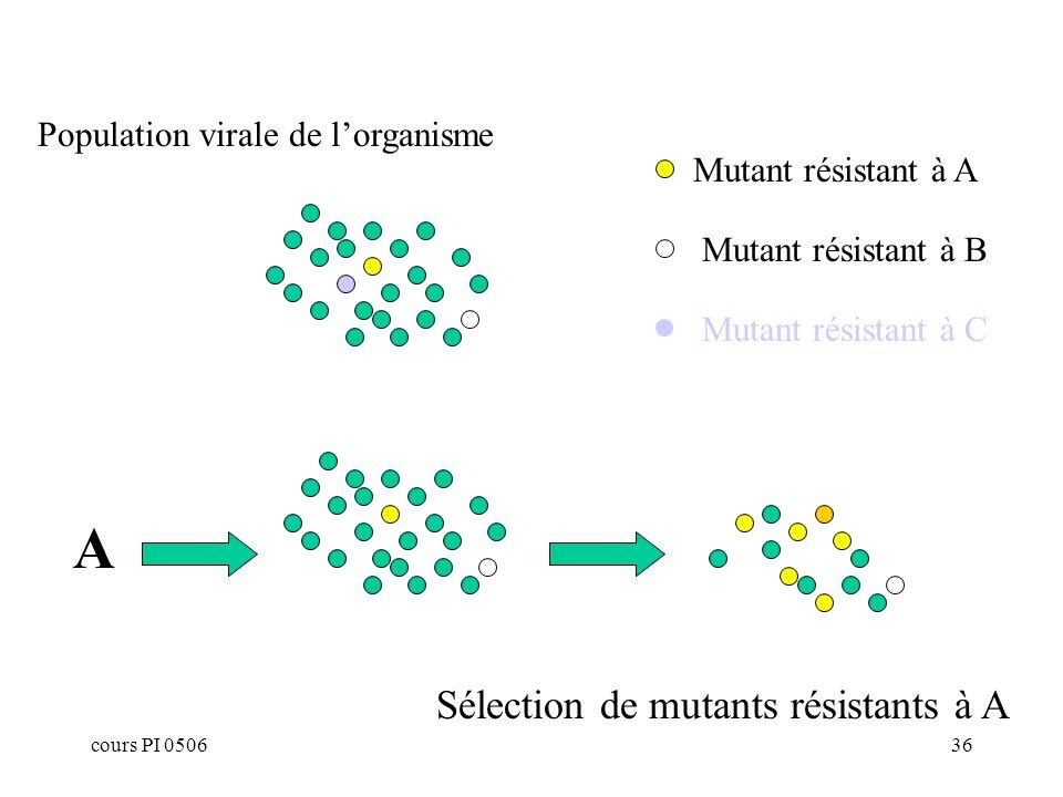 A Sélection de mutants résistants à A Population virale de l'organisme