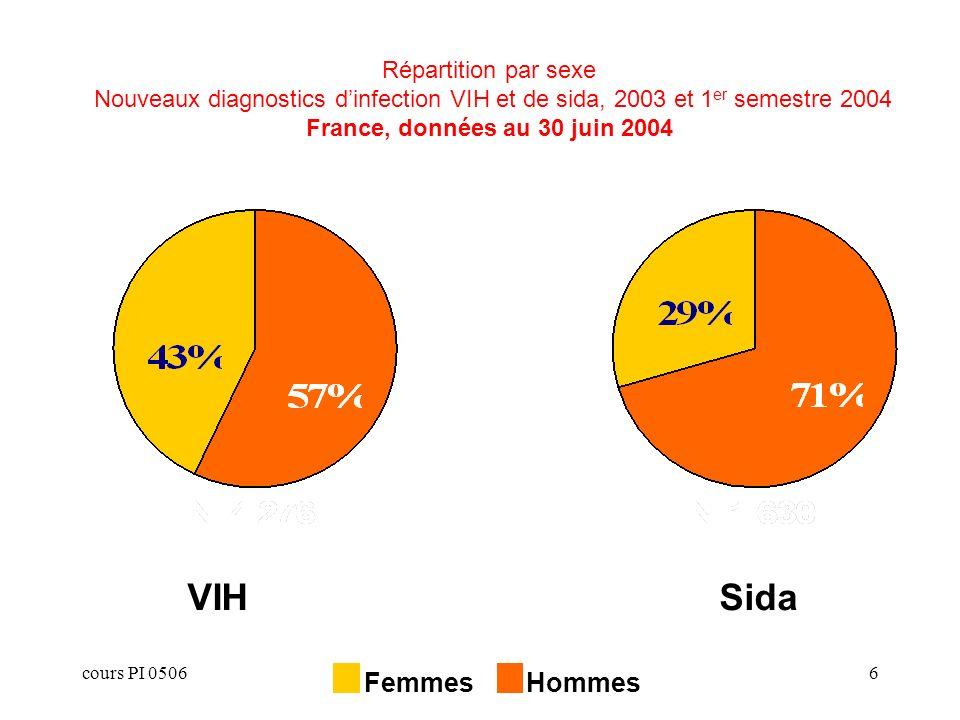 Répartition par sexe Nouveaux diagnostics d'infection VIH et de sida, 2003 et 1er semestre 2004 France, données au 30 juin 2004