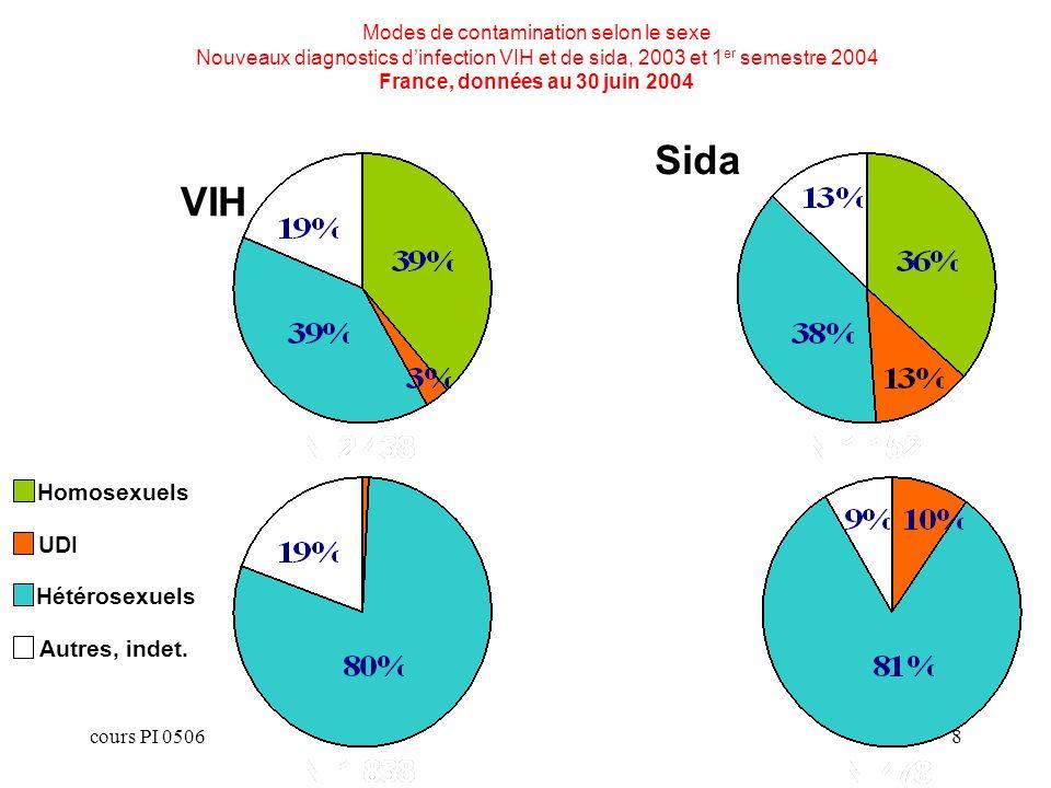 Sida VIH Hommes Femmes Homosexuels UDI Hétérosexuels Autres, indet.