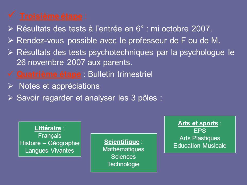 Troisième étape : Résultats des tests à l'entrée en 6° : mi octobre 2007. Rendez-vous possible avec le professeur de F ou de M.