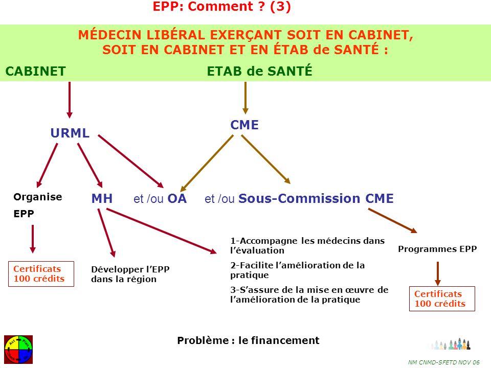 MH et /ou OA et /ou Sous-Commission CME