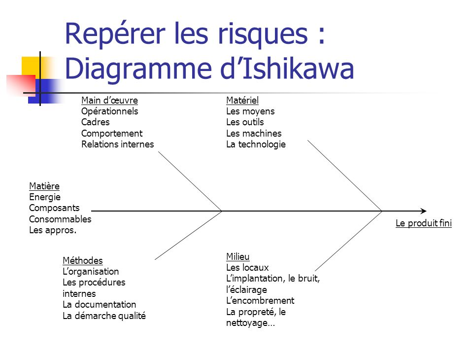 Repérer les risques : Diagramme d'Ishikawa