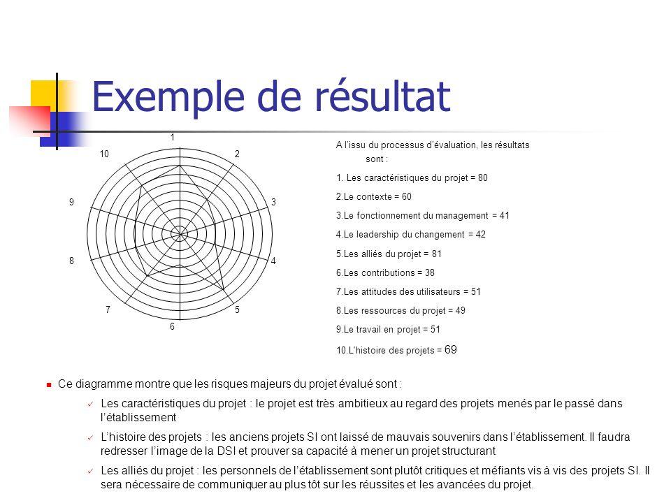 Exemple de résultat 1. 2. 3. 4. 5. 6. 7. 8. 9. 10. A l'issu du processus d'évaluation, les résultats sont :