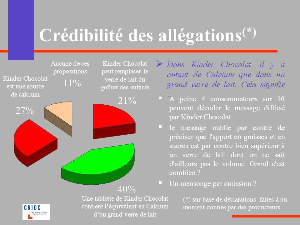Crédibilité des allégations(*)