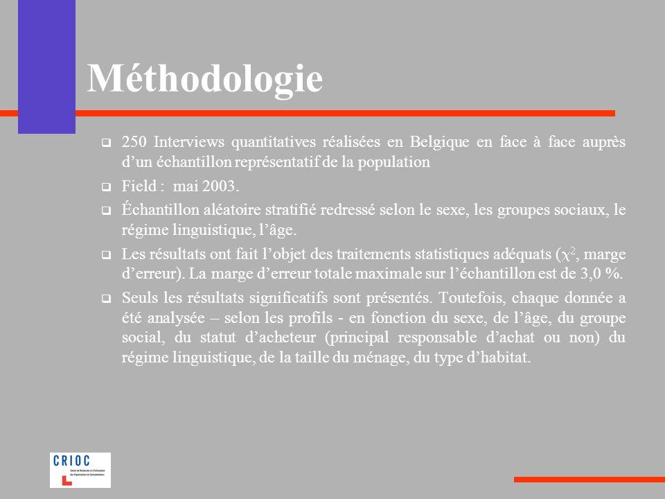 Méthodologie250 Interviews quantitatives réalisées en Belgique en face à face auprès d'un échantillon représentatif de la population.