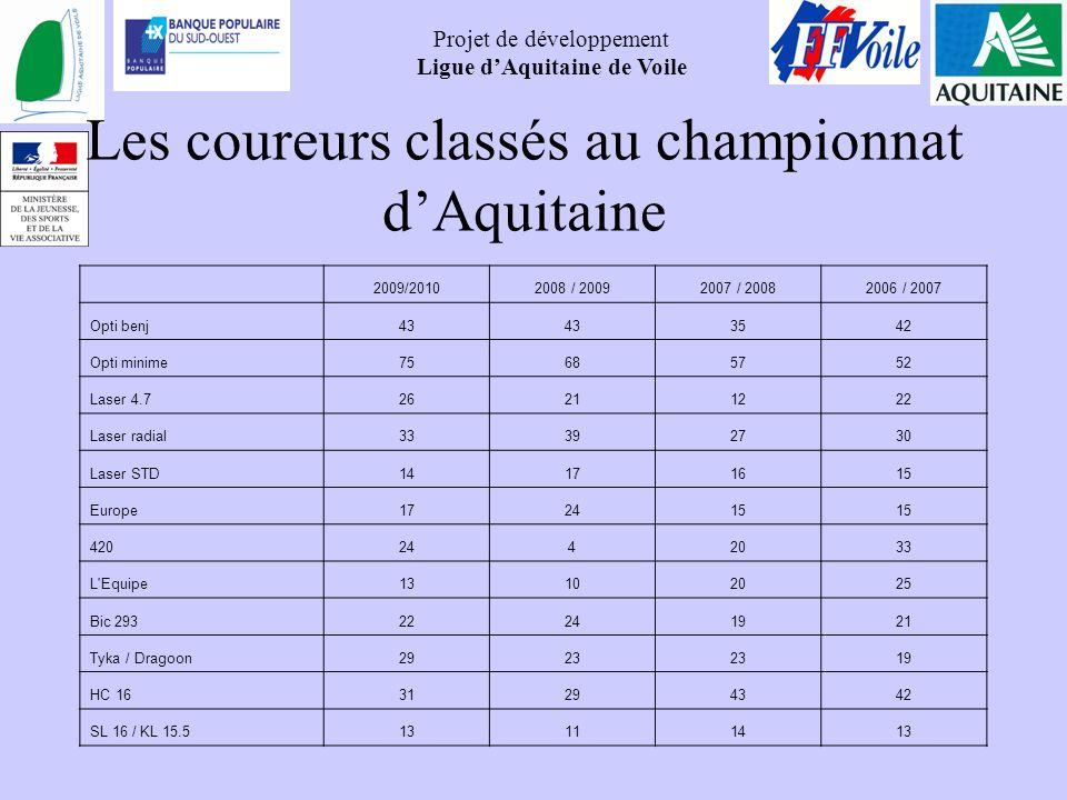 Les coureurs classés au championnat d'Aquitaine