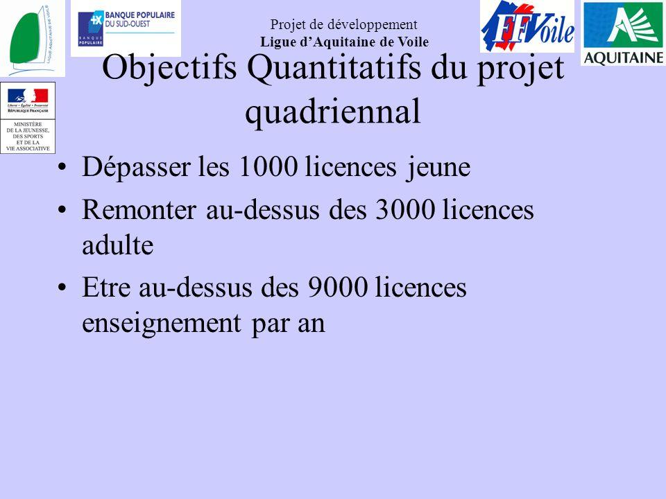 Objectifs Quantitatifs du projet quadriennal