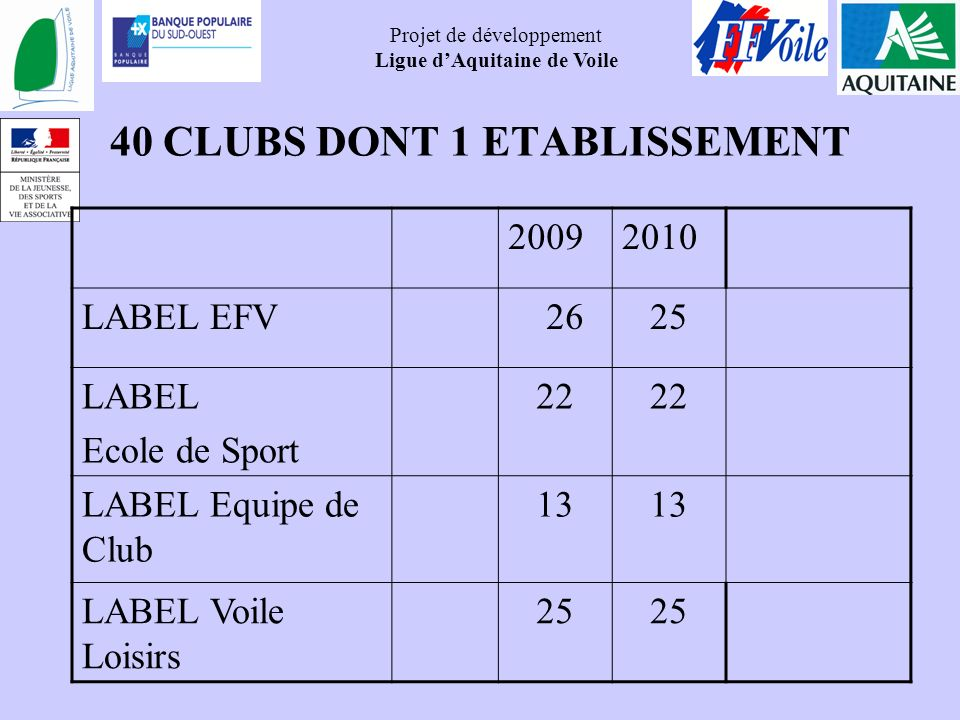 40 CLUBS DONT 1 ETABLISSEMENT