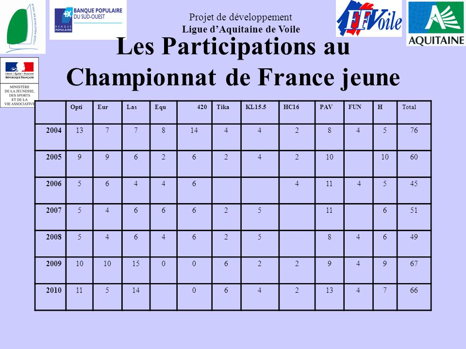 Les Participations au Championnat de France jeune