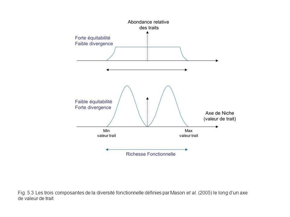 Fig. 5.3 Fig. 5.3 Les trois composantes de la diversité fonctionnelle définies par Mason et al.