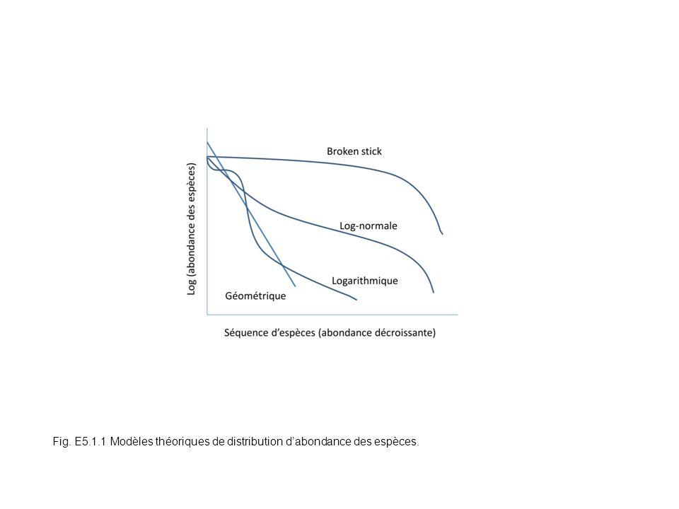Fig. 5.7 Fig. E5.1.1 Modèles théoriques de distribution d'abondance des espèces.