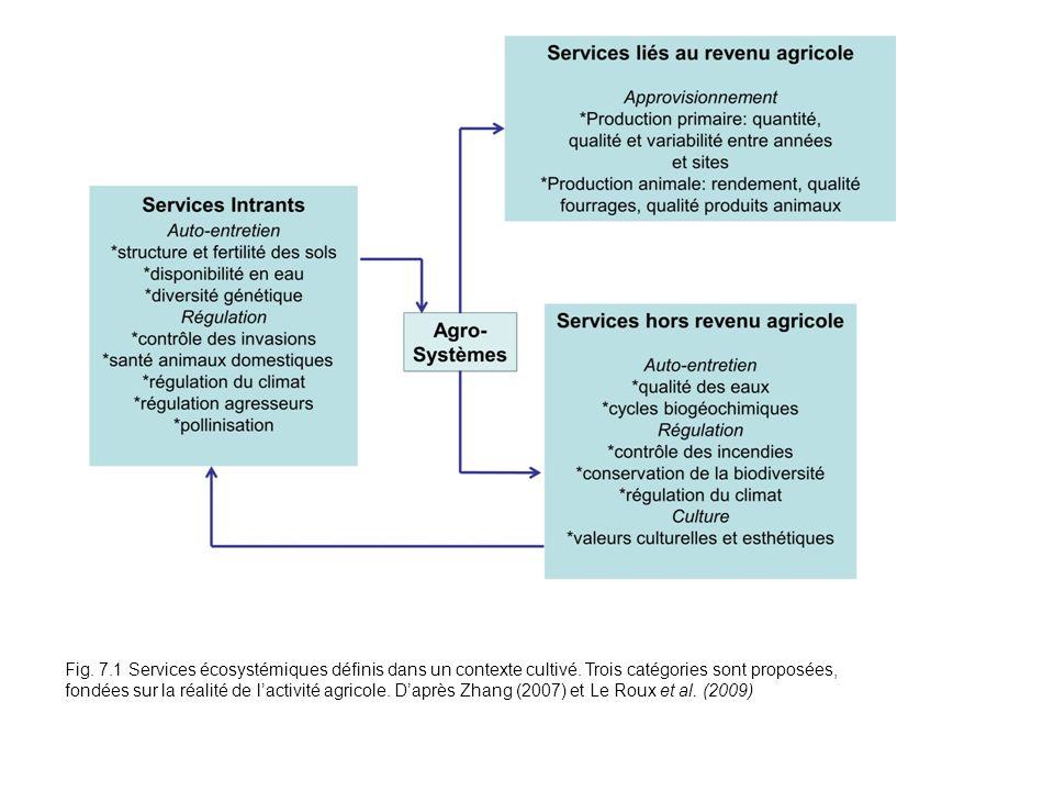 Fig. 7. 1 Services ecosystemiques definis dans un contexte cultive