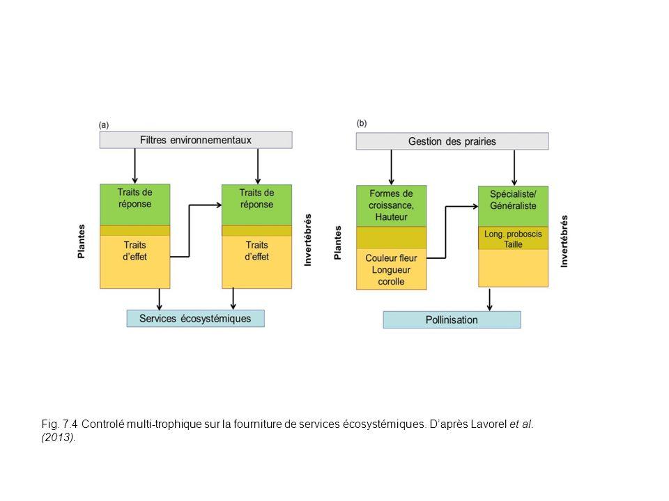 Fig. 7.4 Fig. 7.4 Controlé multi-trophique sur la fourniture de services écosystémiques.