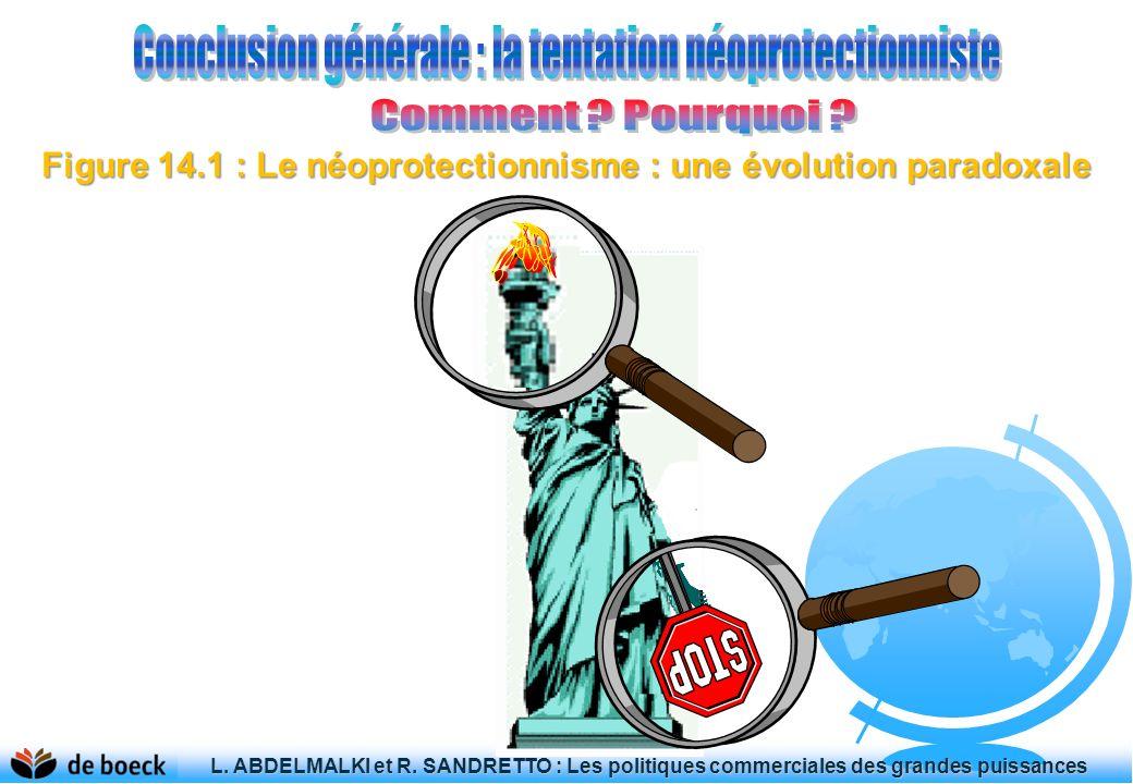 Figure 14.1 : Le néoprotectionnisme : une évolution paradoxale