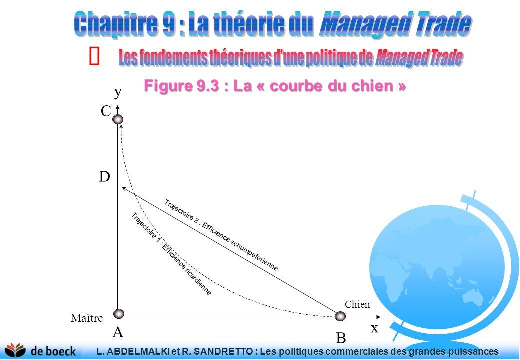 Figure 9.3 : La « courbe du chien »