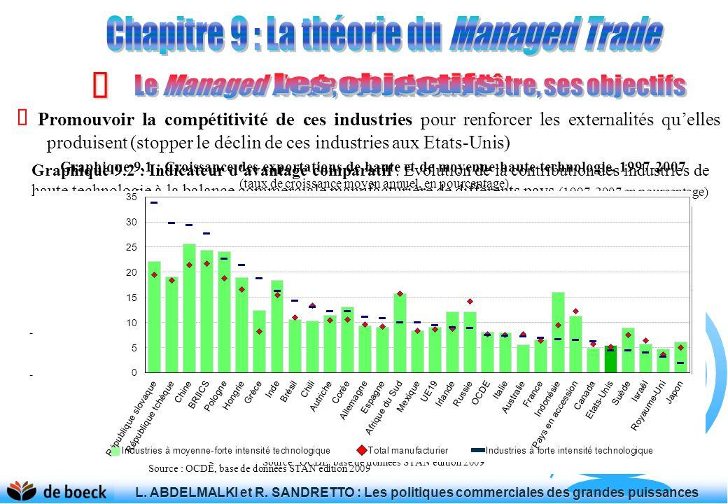 Œ Chapitre 9 : La théorie du Managed Trade