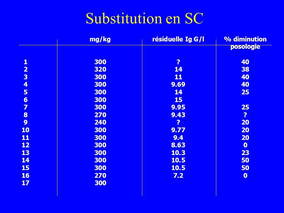 Substitution en SC Patient Posologie SC/3s Résiduelle % diminution