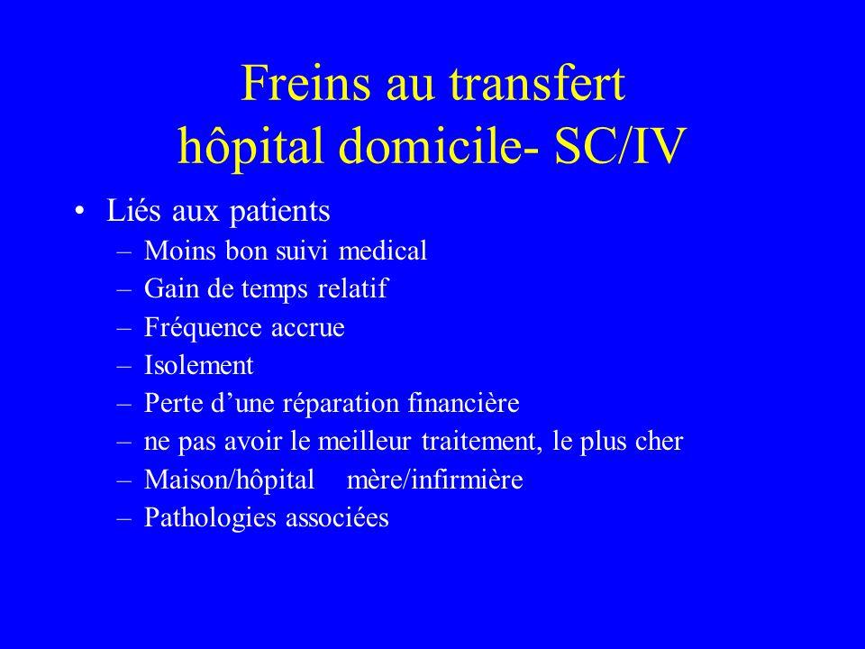 Freins au transfert hôpital domicile- SC/IV