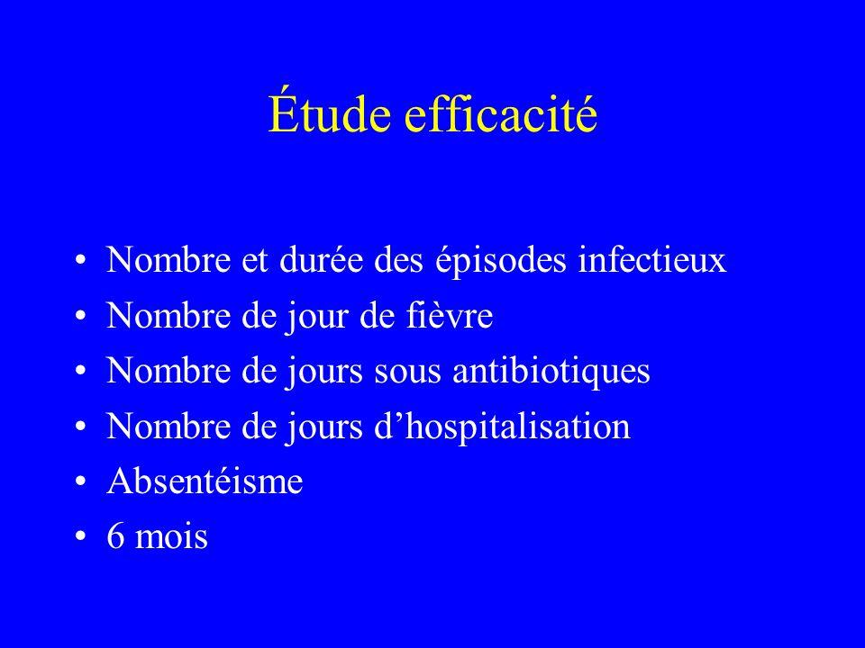 Étude efficacité Nombre et durée des épisodes infectieux