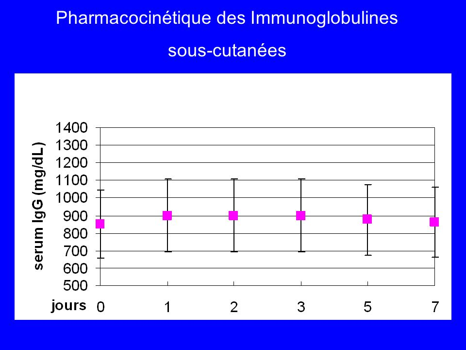 Pharmacocinétique des Immunoglobulines