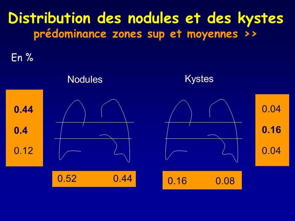 Distribution des nodules et des kystes prédominance zones sup et moyennes >>