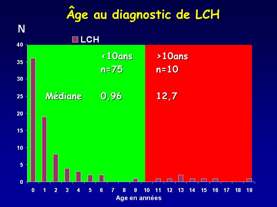 Âge au diagnostic de LCH