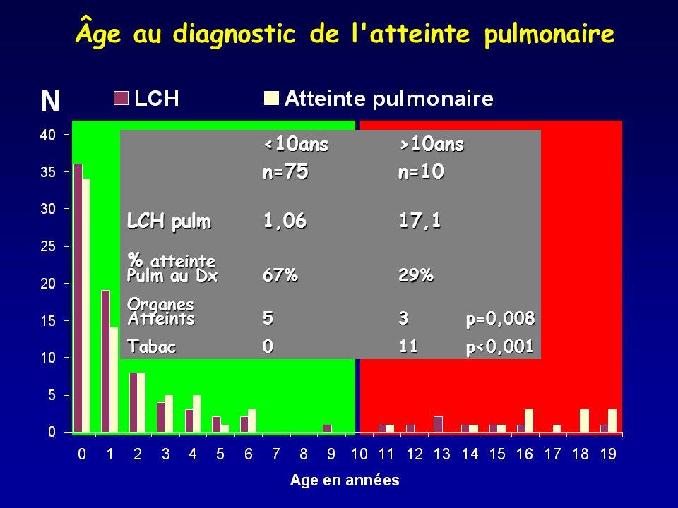 Âge au diagnostic de l atteinte pulmonaire