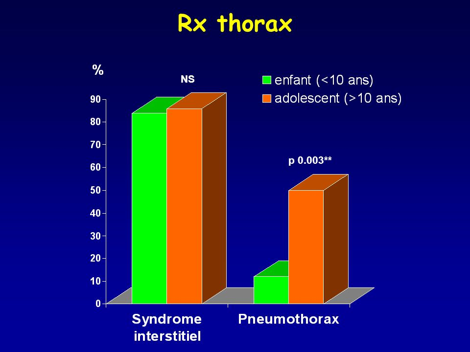 Rx thorax NS p 0.003**