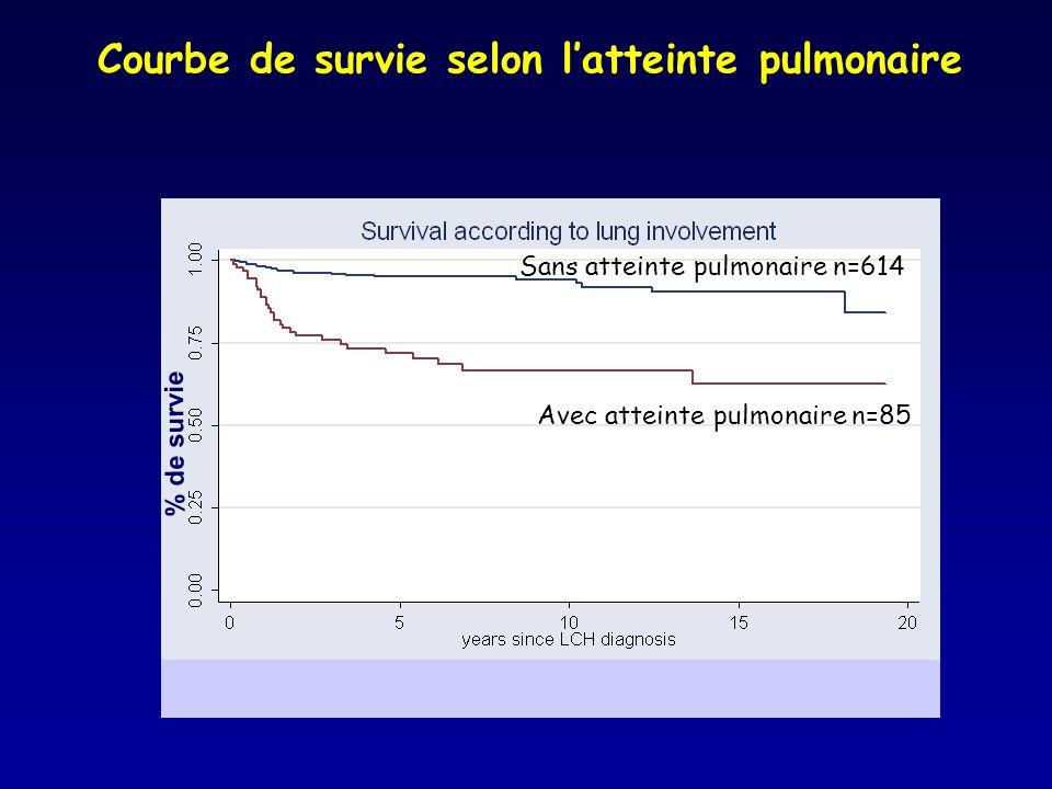 Courbe de survie selon l'atteinte pulmonaire