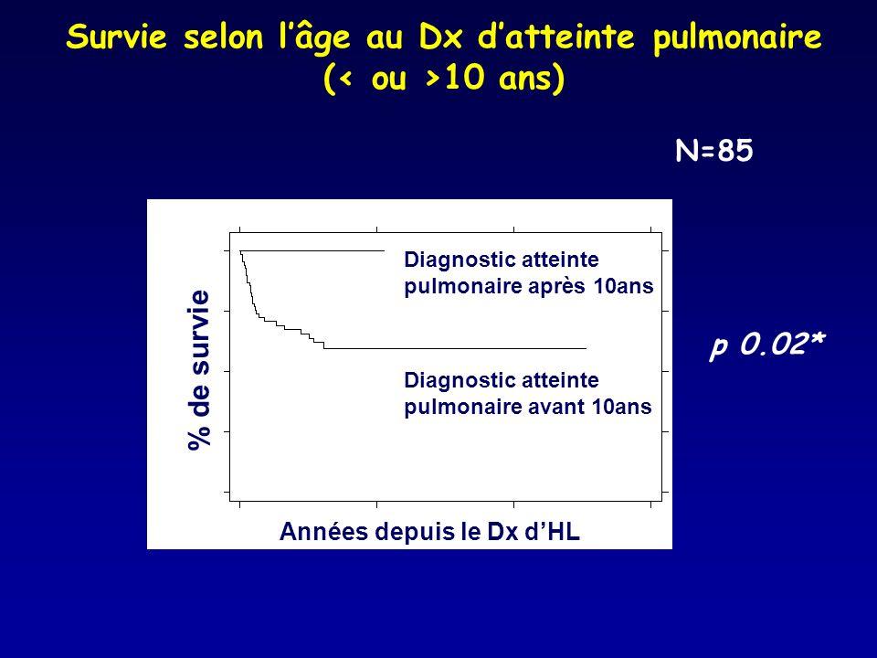 Survie selon l'âge au Dx d'atteinte pulmonaire (< ou >10 ans)