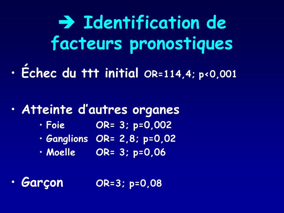  Identification de facteurs pronostiques