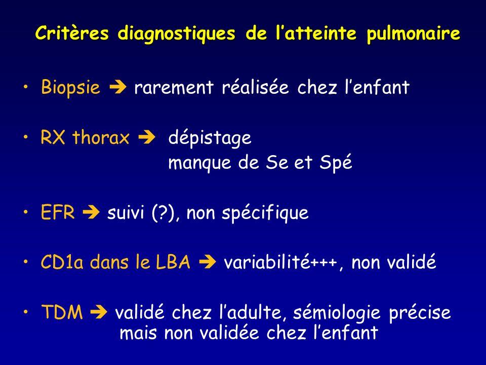 Critères diagnostiques de l'atteinte pulmonaire