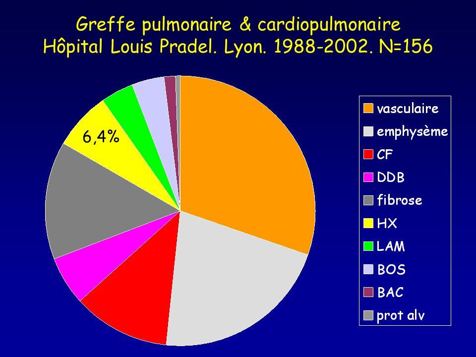 Greffe pulmonaire & cardiopulmonaire Hôpital Louis Pradel. Lyon