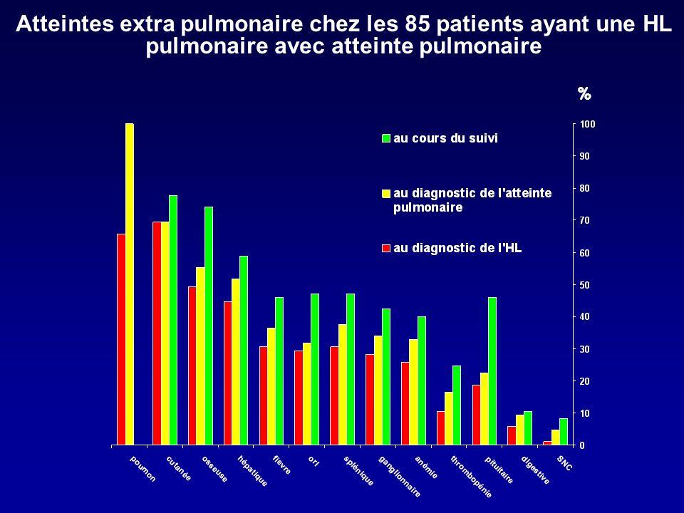 Atteintes extra pulmonaire chez les 85 patients ayant une HL pulmonaire avec atteinte pulmonaire