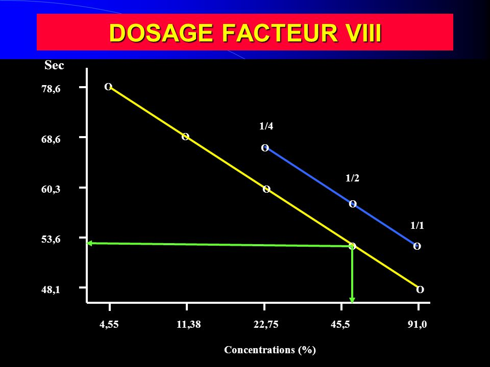 DOSAGE FACTEUR VIII Sec 78,6 O O 1/4 68,6 O O 1/2 60,3 O O 1/1 53,6 O