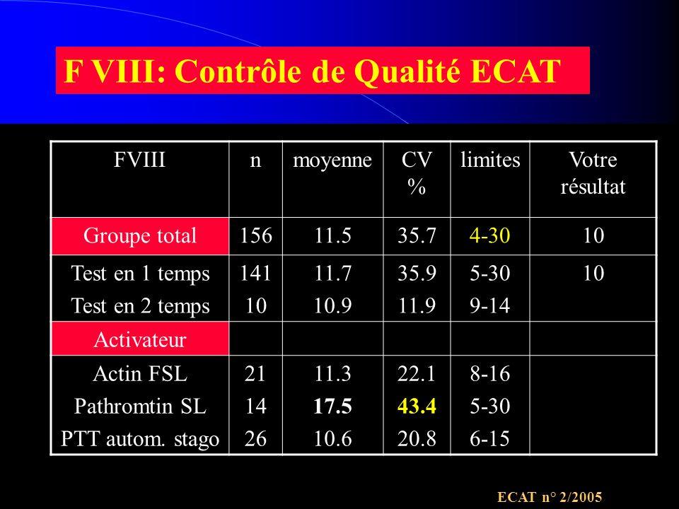 F VIII: Contrôle de Qualité ECAT