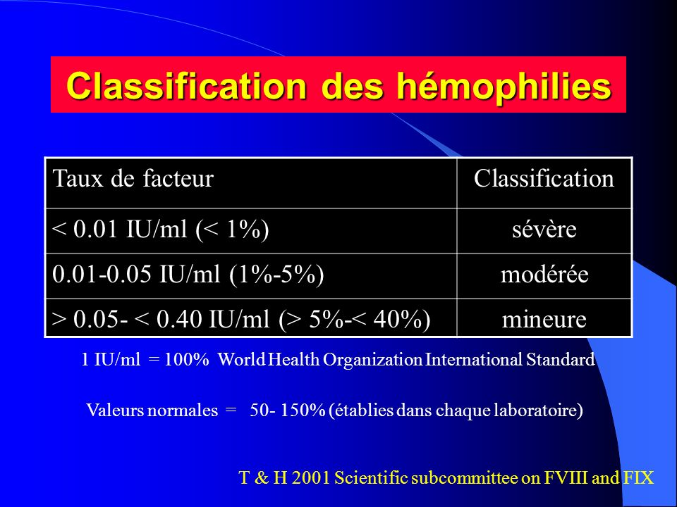 Classification des hémophilies