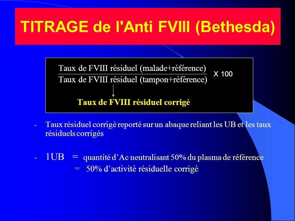 TITRAGE de l Anti FVIII (Bethesda)