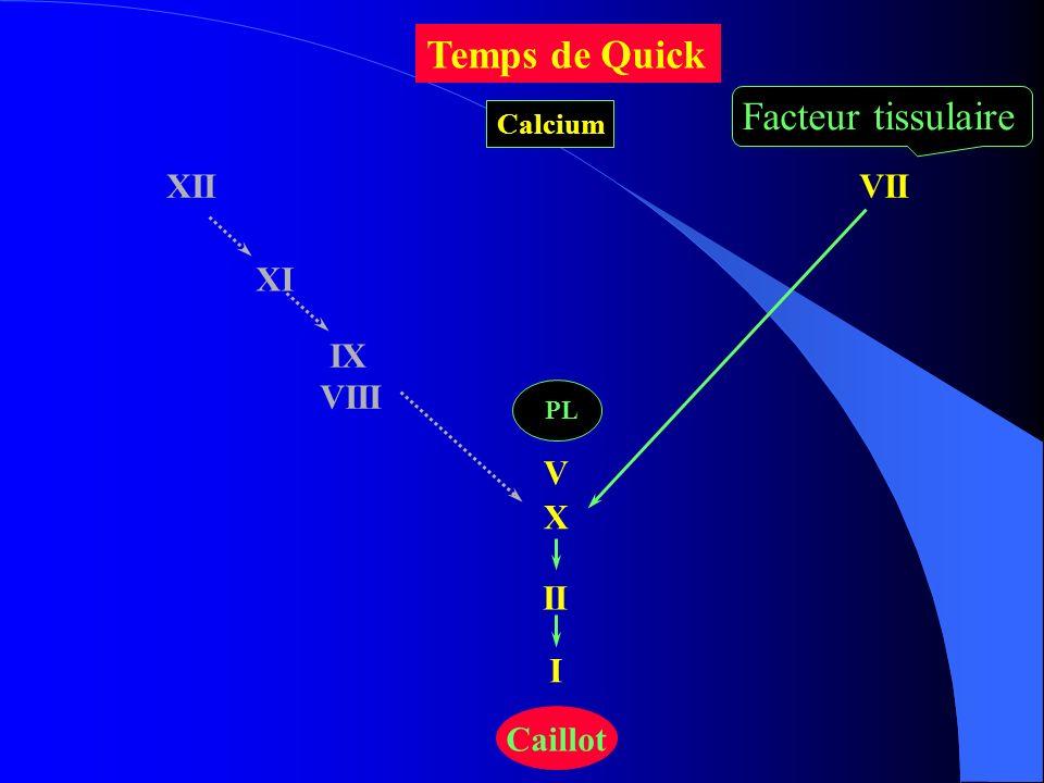 Temps de Quick Facteur tissulaire XII VII XI IX VIII V X II I Caillot
