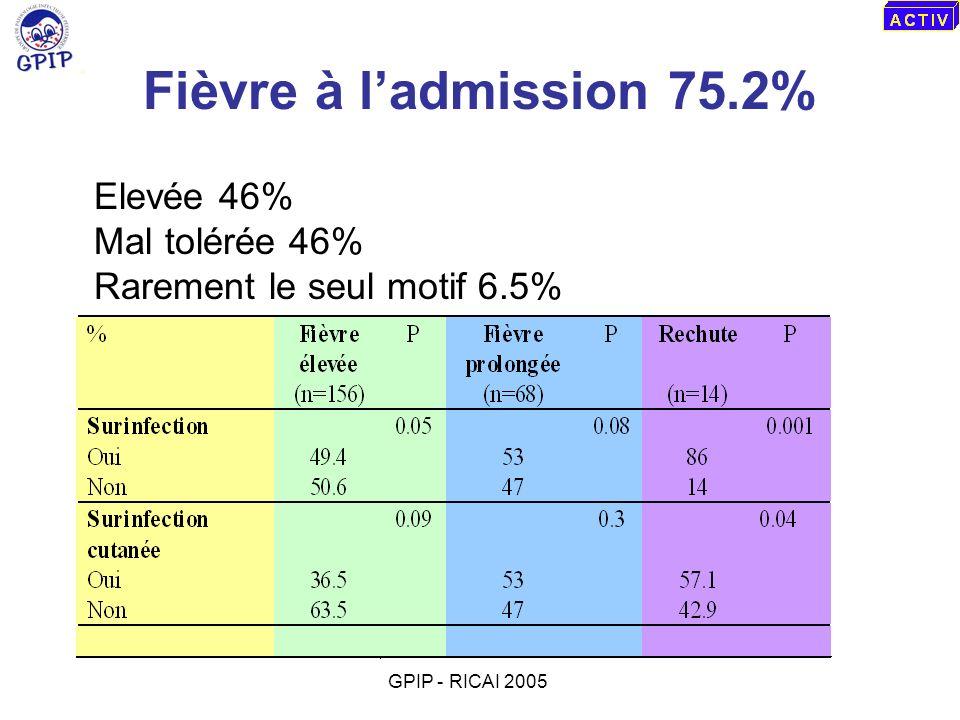Fièvre à l'admission 75.2% Elevée 46% Mal tolérée 46%