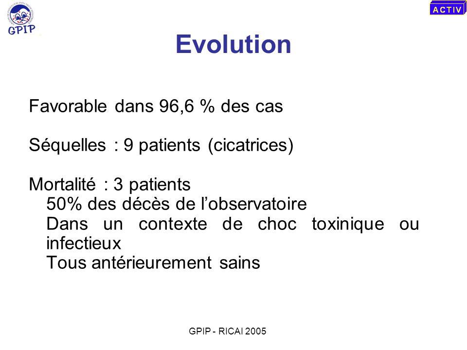 Evolution Favorable dans 96,6 % des cas