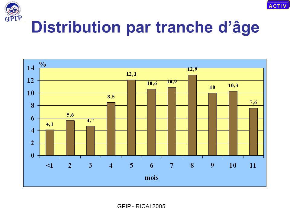 Distribution par tranche d'âge