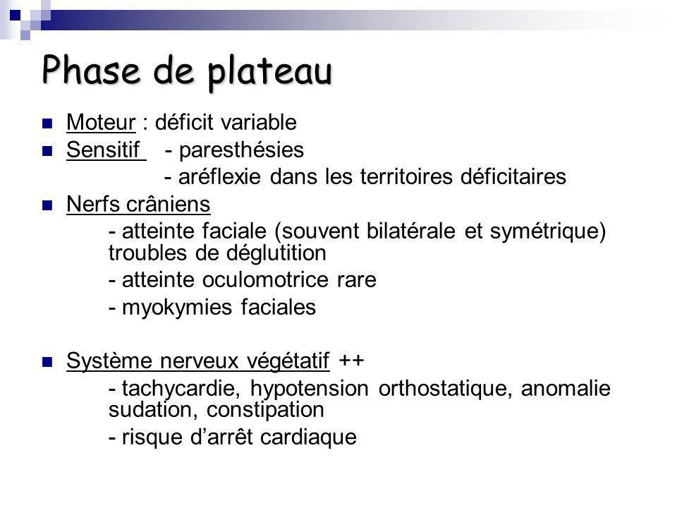 Phase de plateau Moteur : déficit variable Sensitif - paresthésies