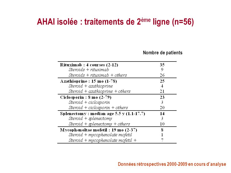 AHAI isolée : traitements de 2ème ligne (n=56)