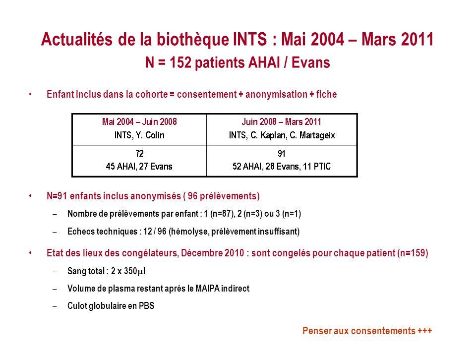 Actualités de la biothèque INTS : Mai 2004 – Mars 2011 N = 152 patients AHAI / Evans