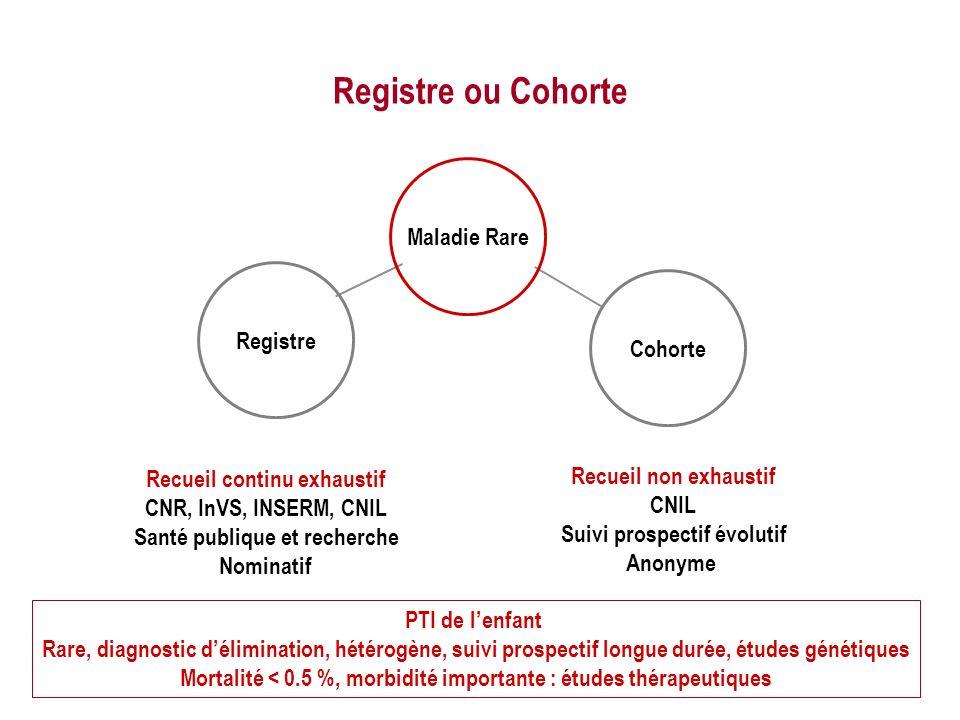 Registre ou Cohorte Recueil continu exhaustif Recueil non exhaustif